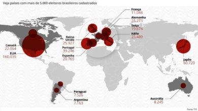 Photo of Brasileiros no exterior votam no 2º turno, em 33 países a votação já terminou