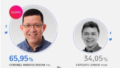 Photo of Eleições 2018: Coronel Marcos Rocha é o novo Governador de Rondônia