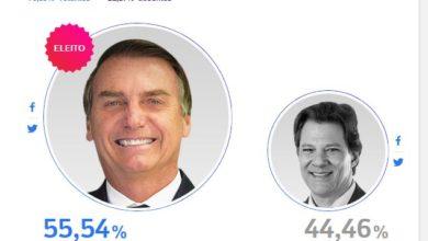 Foto de Eleições 2018: Jair Messias Bolsonaro é eleito com 55,63% dos votos, com 92,08% dos votos  apurados pelo TSE