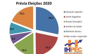 Photo of Pesquisa aponta reeleição de Eduardo Japonês em 2020