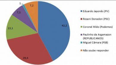 Foto de Pesquisa contratada pela Rádio Planalto mostra prefeito Eduardo Japonês liderando com quase 13% de vantagem em Vilhena